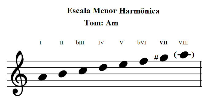 Escala Menor harmonica