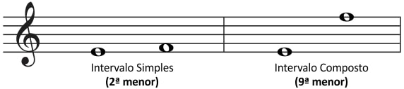 intervalos compostos