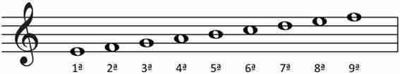 intervalo composto 2