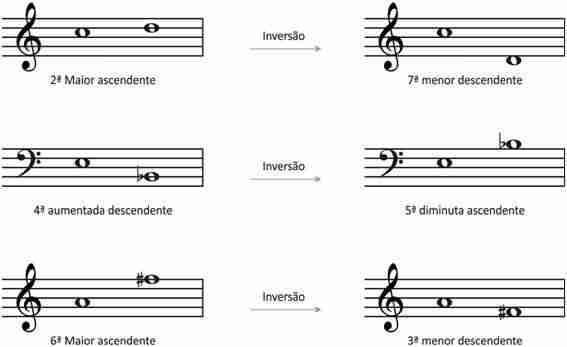 inversao de intervalos 2