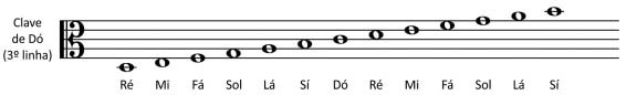 clave de do 3 linha