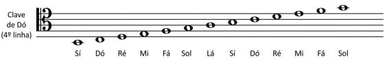 clave de do 4 linha