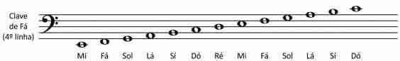 clave de fa notas