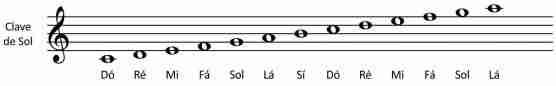 clave de sol notas