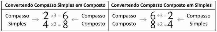 compassos correspondentes