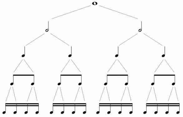 figuras de tempo valores proporcionais