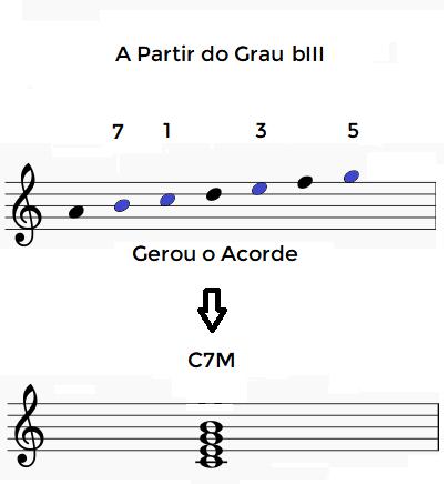 Campo Harmonico Menor